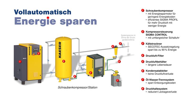 Energiesparen-mit-SM